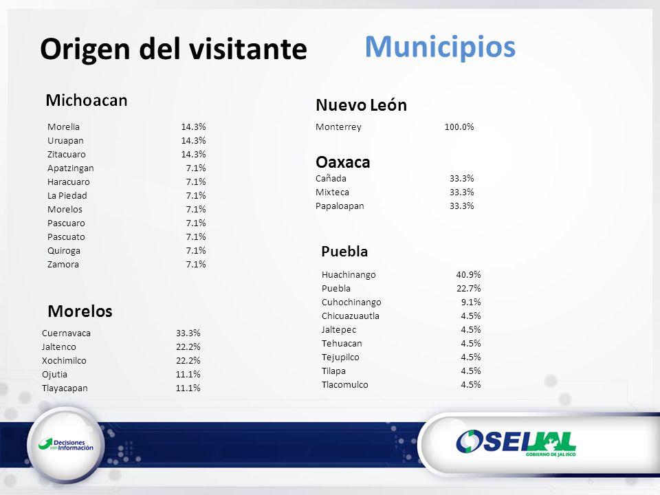 Origen del visitante Municipios Morelia14.3% Uruapan14.3% Zitacuaro14.3% Apatzingan7.1% Haracuaro7.1% La Piedad7.1% Morelos7.1% Pascuaro7.1% Pascuato7.1% Quiroga7.1% Zamora7.1% Morelos Cuernavaca33.3% Jaltenco22.2% Xochimilco22.2% Ojutia11.1% Tlayacapan11.1% Nuevo León Monterrey100.0% Oaxaca Cañada33.3% Mixteca33.3% Papaloapan33.3% Puebla Huachinango40.9% Puebla22.7% Cuhochinango9.1% Chicuazuautla4.5% Jaltepec4.5% Tehuacan4.5% Tejupilco4.5% Tilapa4.5% Tlacomulco4.5%