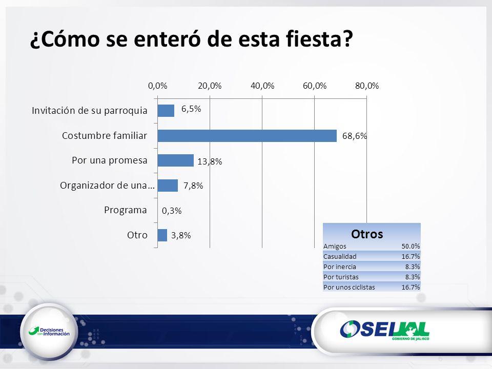 Amigos50.0% Casualidad16.7% Por inercia8.3% Por turistas8.3% Por unos ciclistas16.7% ¿Cómo se enteró de esta fiesta.