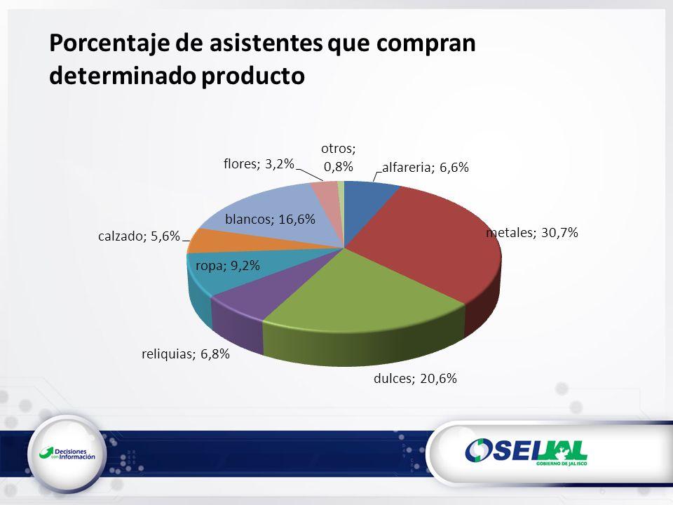 Porcentaje de asistentes que compran determinado producto