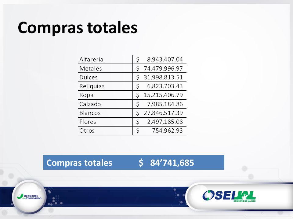 Compras totales Compras totales $ 84741,685