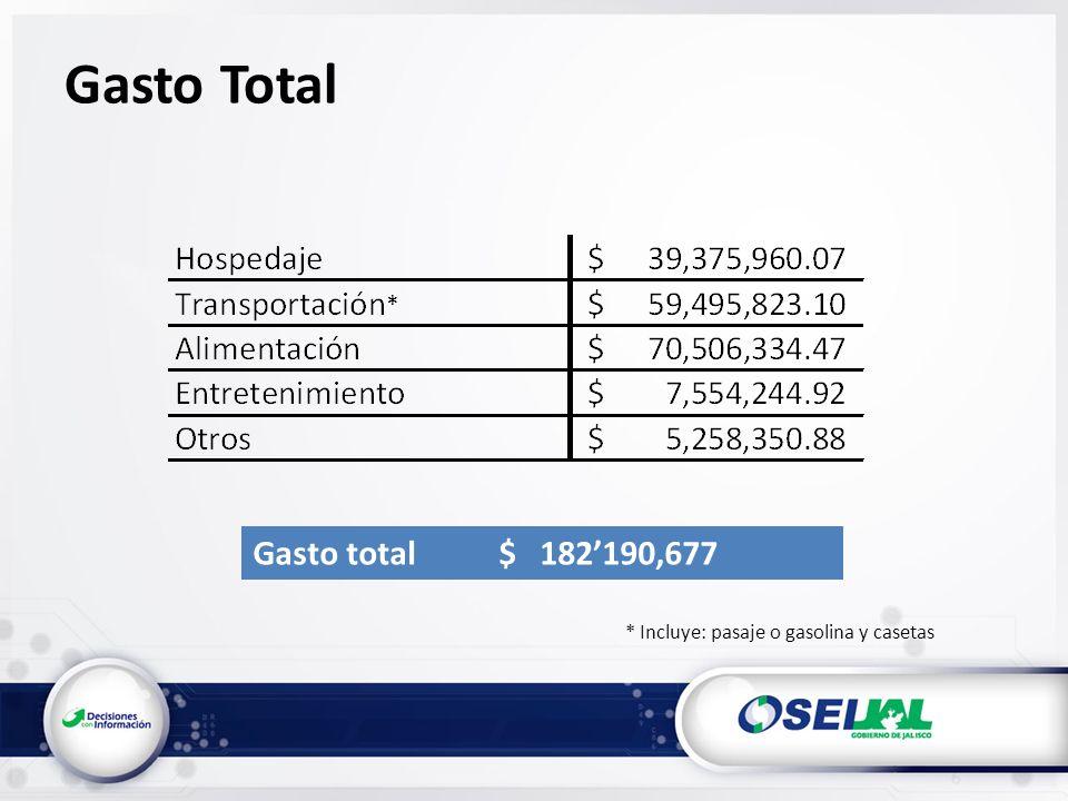 Gasto Total * Incluye: pasaje o gasolina y casetas Gasto total $ 182190,677 *
