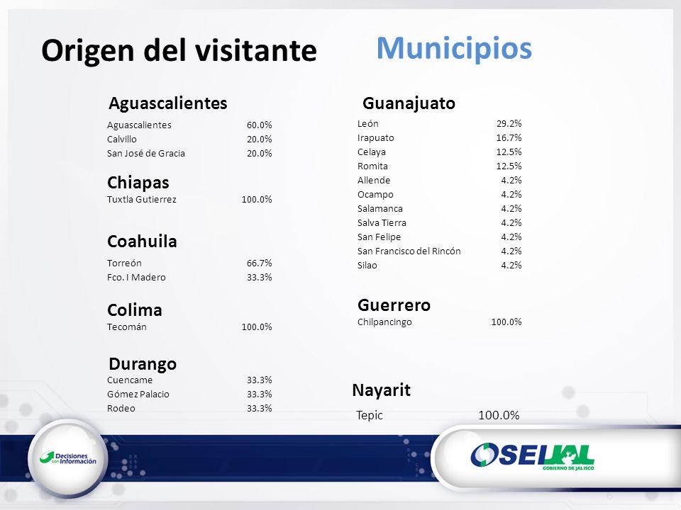 Tepic100.0% Origen del visitante Municipios Aguascalientes Chiapas Coahuila Durango Nayarit Aguascalientes60.0% Calvillo20.0% San José de Gracia20.0% Tuxtla Gutierrez100.0% Torreón66.7% Fco.