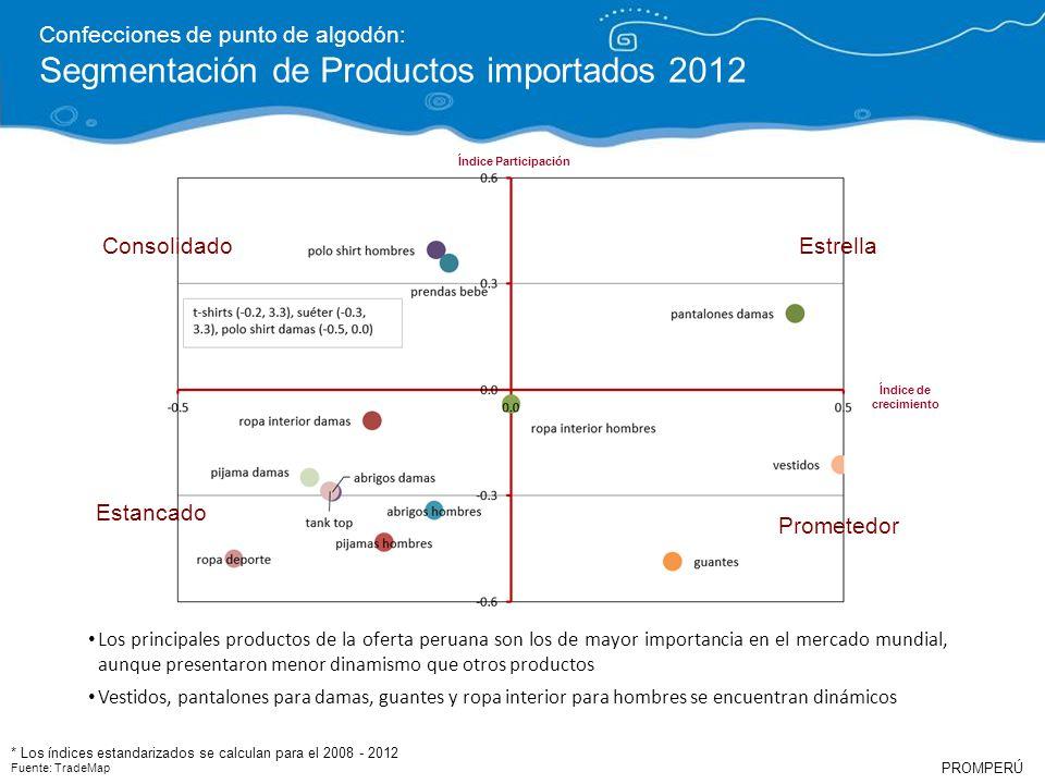 PROMPERÚ Confecciones de punto de algodón: Segmentación de Productos importados 2012 Los principales productos de la oferta peruana son los de mayor i