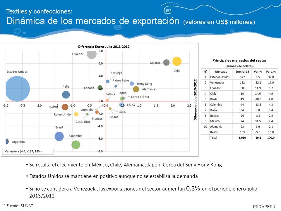 PROMPERÚ (US$ Millones) (IHH *) Confecciones de punto de algodón: EEUU concentra más del 70% de las exportaciones Acelerado crecimiento de Venezuela Crisis en EEUU Retroceso en Venezuela Desaceleración de Sudamérica y Europa Crecimiento en mercados regionales y europeos.
