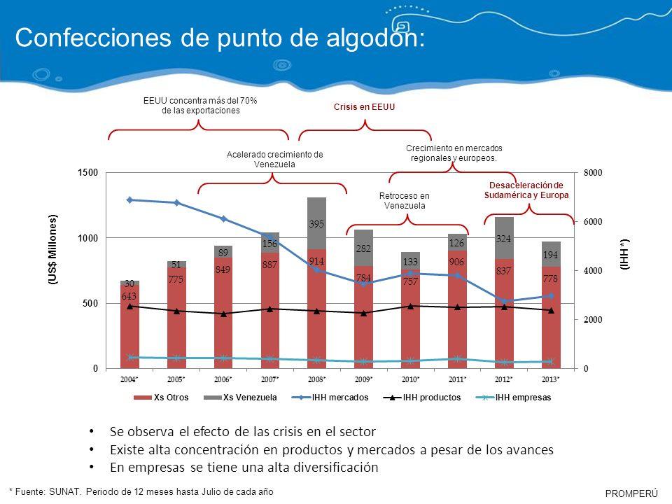 PROMPERÚ (US$ Millones) (IHH *) Confecciones de punto de algodón: EEUU concentra más del 70% de las exportaciones Acelerado crecimiento de Venezuela C