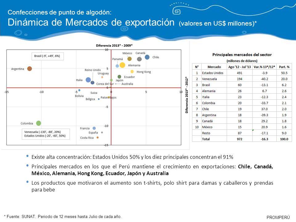 PROMPERÚ Confecciones de punto de algodón: Dinámica de Mercados de exportación (valores en US$ millones)* * Fuente: SUNAT. Periodo de 12 meses hasta J