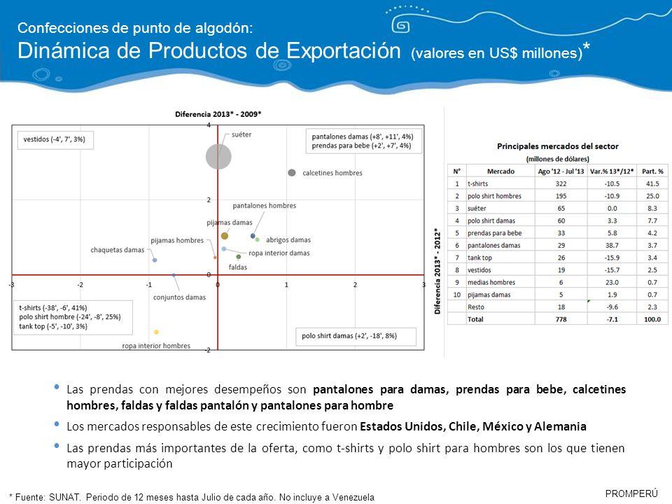PROMPERÚ Confecciones de punto de algodón: Dinámica de Productos de Exportación (valores en US$ millones) * * Fuente: SUNAT. Periodo de 12 meses hasta
