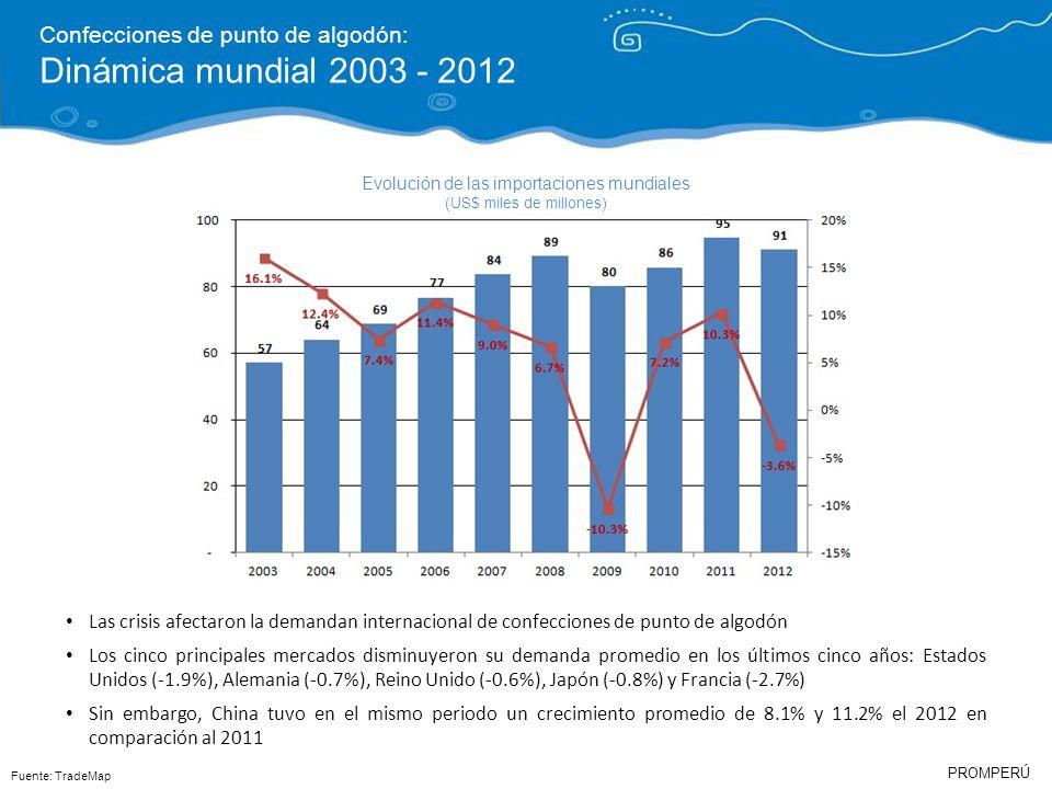 PROMPERÚ Confecciones de punto de algodón: Dinámica mundial 2003 - 2012 Fuente: TradeMap Evolución de las importaciones mundiales (US$ miles de millon