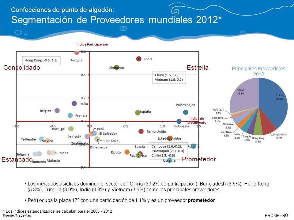 PROMPERÚ Confecciones de punto de algodón: Segmentación de Proveedores mundiales 2012* * Los índices estandarizados se calculan para el 2008 - 2012 Fu