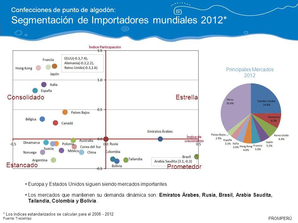 PROMPERÚ Confecciones de punto de algodón: Segmentación de Importadores mundiales 2012* Índice de crecimiento Índice Participación Europa y Estados Un
