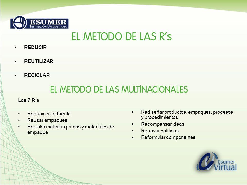 REDUCIR REUTILIZAR RECICLAR Las 7 Rs Reducir en la fuente Reusar empaques Reciclar materias primas y materiales de empaque Rediseñar productos, empaqu
