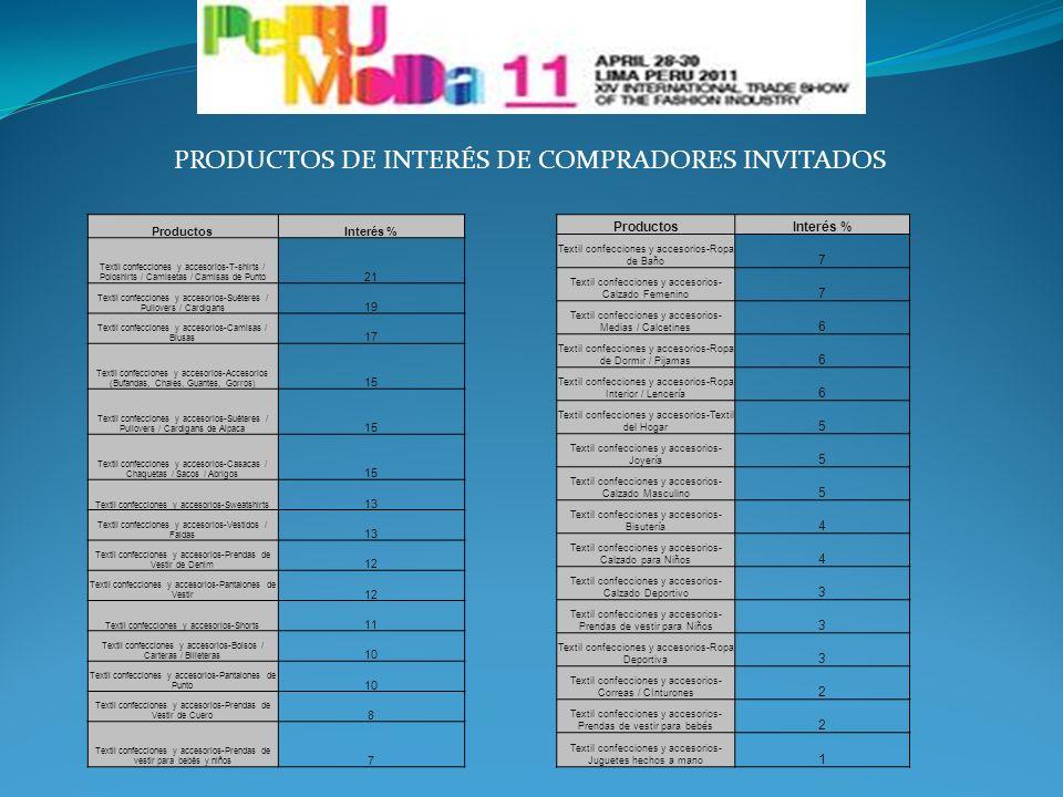 PRODUCTOS DE INTERÉS DE COMPRADORES INVITADOS ProductosInterés % Textil confecciones y accesorios-T-shirts / Poloshirts / Camisetas / Camisas de Punto