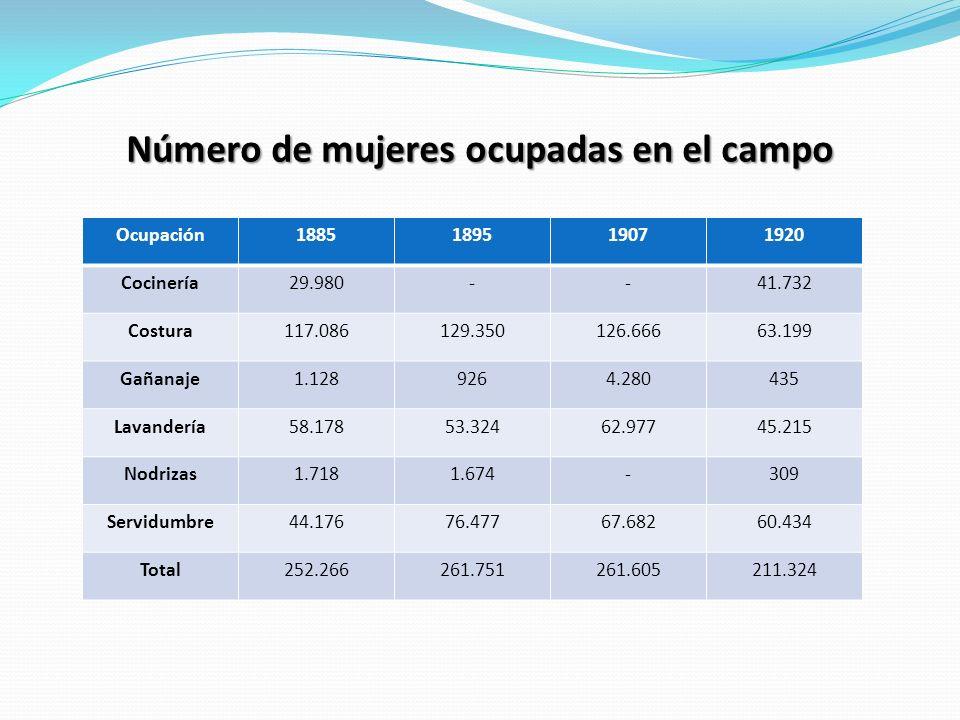 Número de mujeres ocupadas en el campo Ocupación1885189519071920 Cocinería29.980--41.732 Costura117.086129.350126.66663.199 Gañanaje1.1289264.280435 L