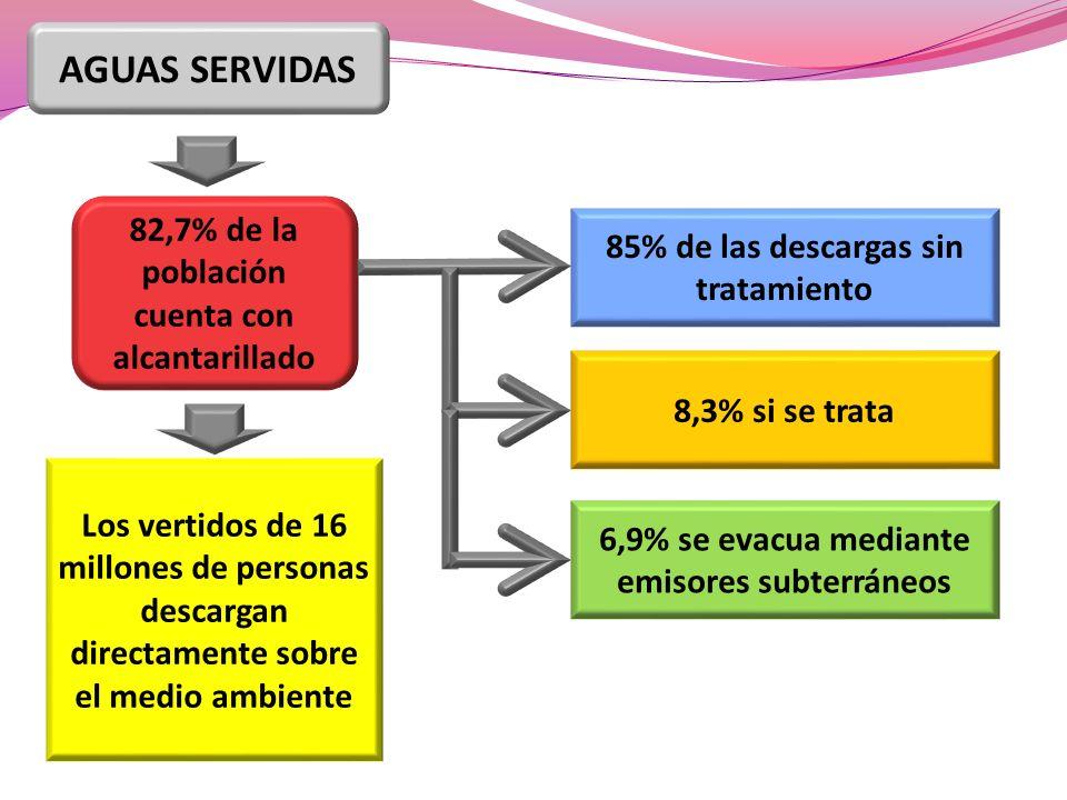82,7% de la población cuenta con alcantarillado Los vertidos de 16 millones de personas descargan directamente sobre el medio ambiente 85% de las descargas sin tratamiento 8,3% si se trata 6,9% se evacua mediante emisores subterráneos AGUAS SERVIDAS