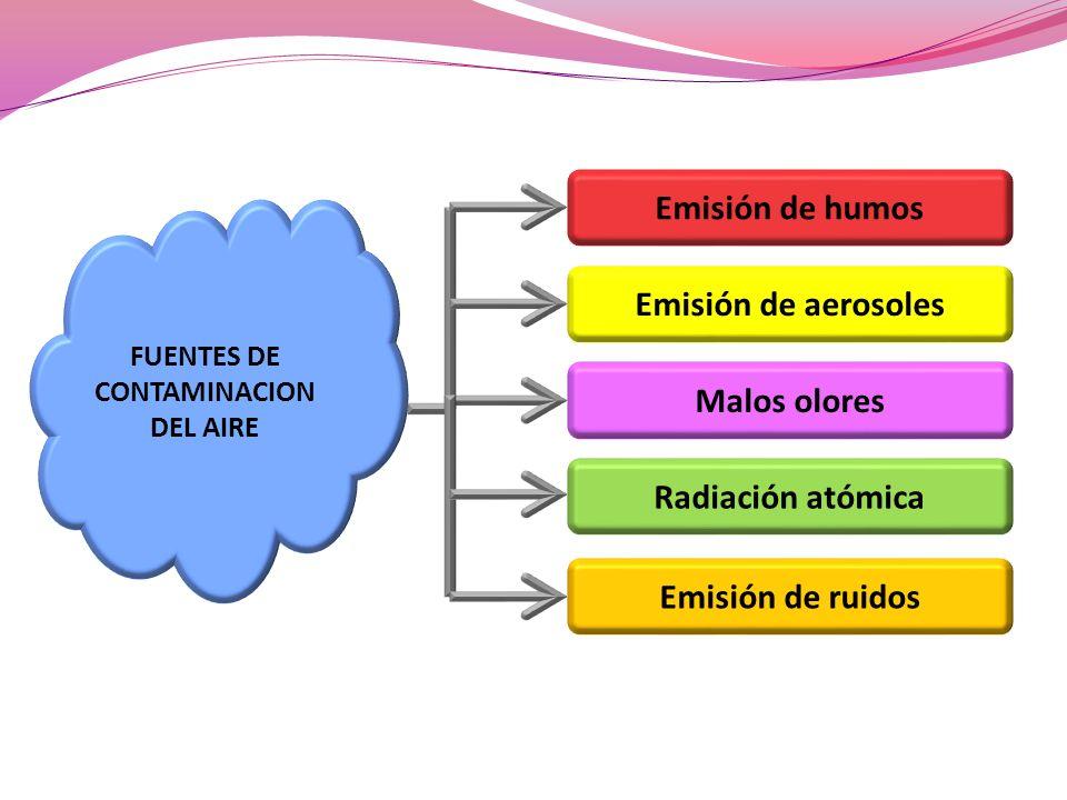 FUENTES DE CONTAMINACION DEL AIRE Emisión de humos Emisión de aerosoles Malos olores Radiación atómica Emisión de ruidos