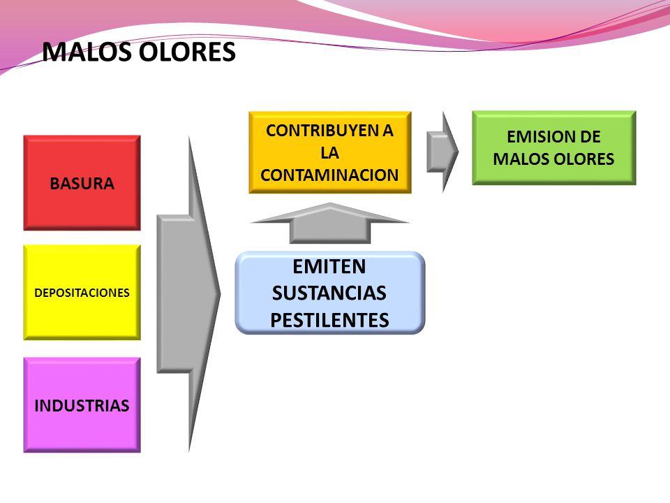 BASURA DEPOSITACIONES INDUSTRIAS EMITEN SUSTANCIAS PESTILENTES EMISION DE MALOS OLORES CONTRIBUYEN A LA CONTAMINACION MALOS OLORES
