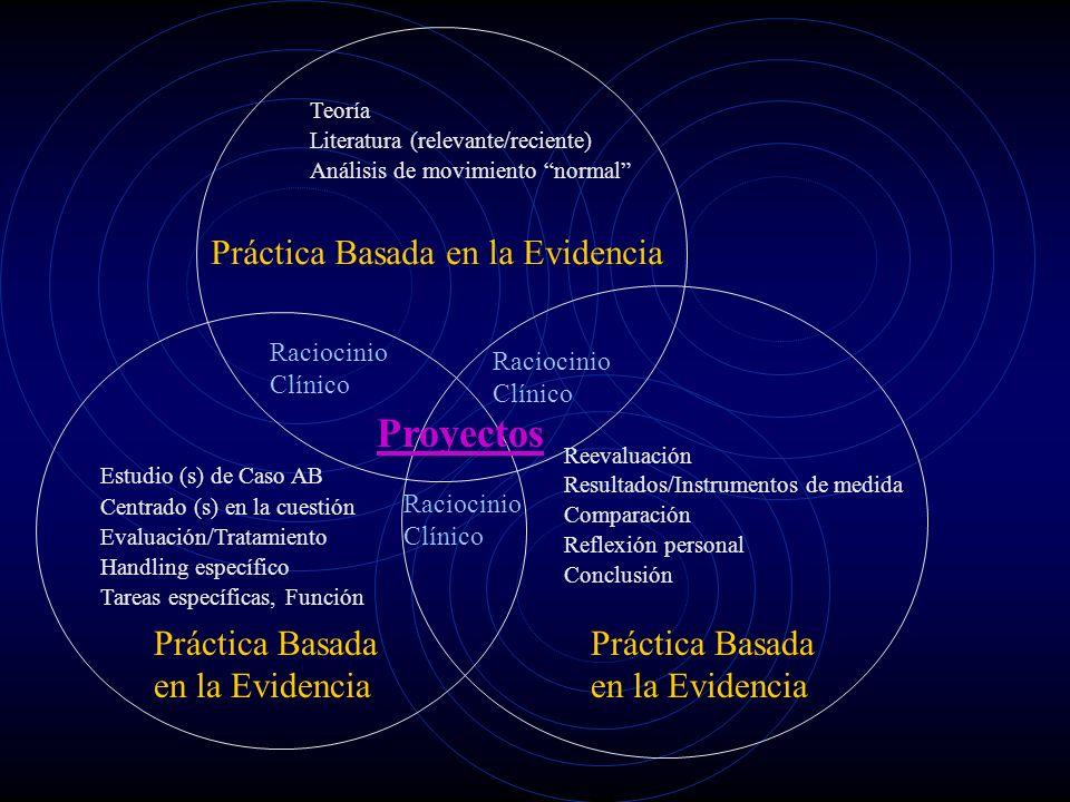 Teoría Literatura (relevante/reciente) Análisis de movimiento normal Raciocinio Clínico Práctica Basada en la Evidencia Reevaluación Resultados/Instrumentos de medida Comparación Reflexión personal Conclusión Práctica Basada en la Evidencia Estudio (s) de Caso AB Centrado (s) en la cuestión Evaluación/Tratamiento Handling específico Tareas específicas, Función Práctica Basada en la Evidencia Proyectos