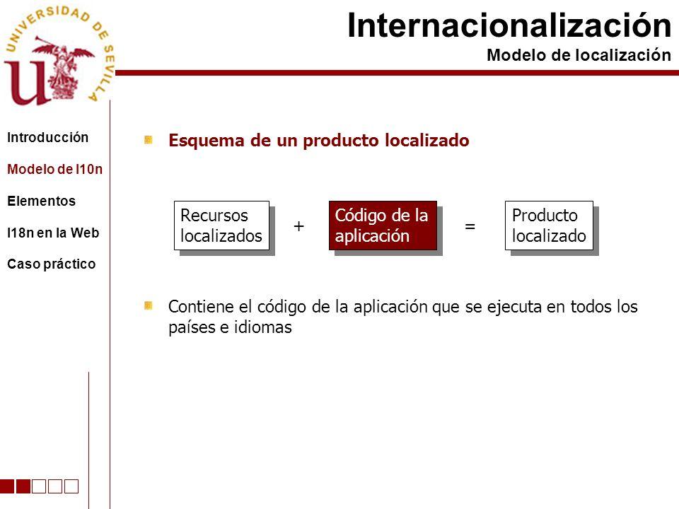 Esquema de un producto localizado Internacionalización Modelo de localización Recursos localizados Recursos localizados + Código de la aplicación Código de la aplicación = Producto localizado Producto localizado Contiene el código de la aplicación que se ejecuta en todos los países e idiomas Introducción Modelo de l10n Elementos I18n en la Web Caso práctico