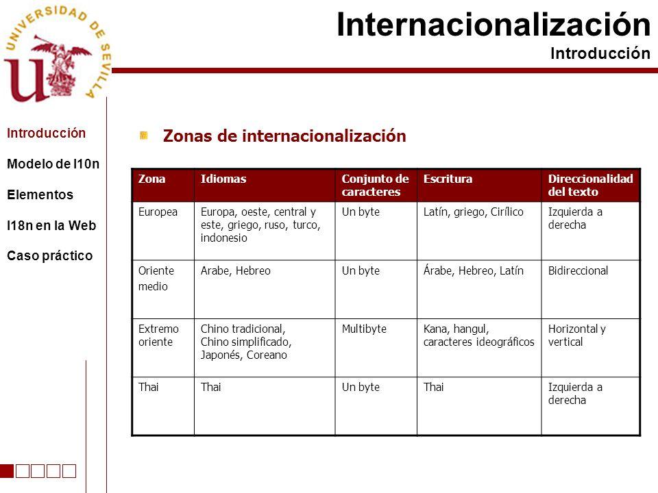 Zonas de internacionalización Internacionalización Introducción ZonaIdiomasConjunto de caracteres EscrituraDireccionalidad del texto EuropeaEuropa, oe