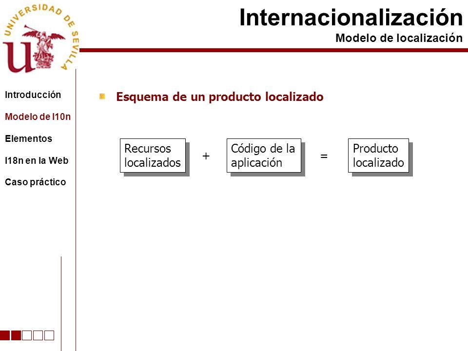 Esquema de un producto localizado Internacionalización Modelo de localización Recursos localizados Recursos localizados + Código de la aplicación Código de la aplicación = Producto localizado Producto localizado Contiene datos pero no código Contiene cadenas de caracteres y gráficos utilizados en la interfaz Contiene elementos específicos de la localización realizada Introducción Modelo de l10n Elementos I18n en la Web Caso práctico