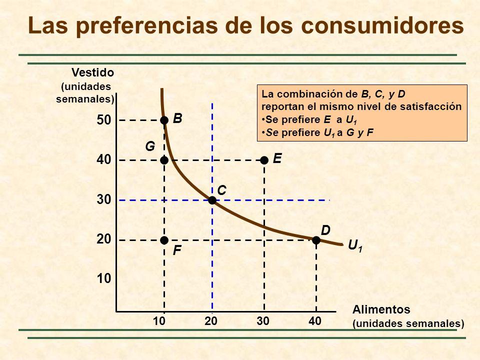 10 20 30 40 10203040 Vestido (unidades semanales) 50 U1U1 La combinación de B, C, y D reportan el mismo nivel de satisfacción Se prefiere E a U 1 Se prefiere U 1 a G y F F D C E G B Las preferencias de los consumidores Alimentos (unidades semanales)
