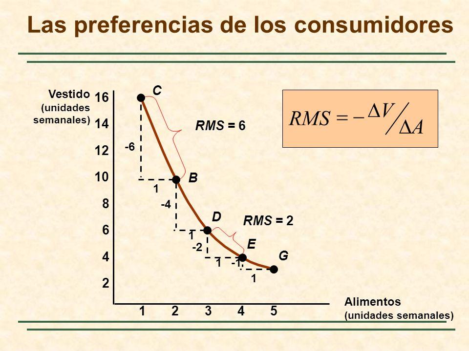 23451 2 4 6 8 10 12 14 16 C B D E G -6 1 1 1 1 -4 -2 RMS = 6 RMS = 2 RMS A V Las preferencias de los consumidores Vestido (unidades semanales) Alimentos (unidades semanales)