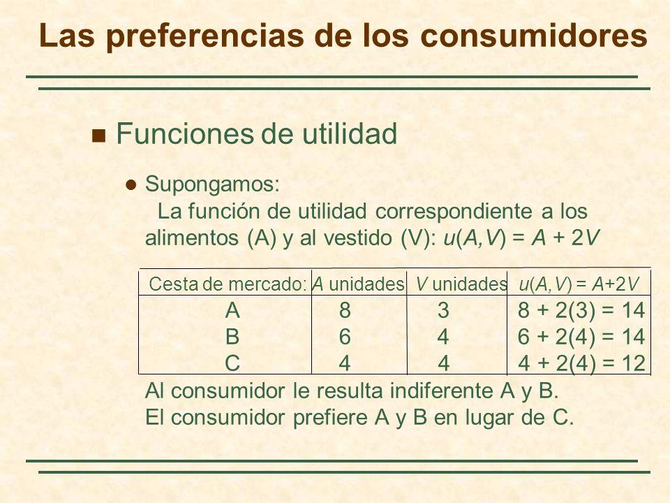 Funciones de utilidad Supongamos: La función de utilidad correspondiente a los alimentos (A) y al vestido (V): u(A,V) = A + 2V Cesta de mercado: A unidades V unidades u(A,V) = A+2V A 8 3 8 + 2(3) = 14 B 6 4 6 + 2(4) = 14 C 4 4 4 + 2(4) = 12 Al consumidor le resulta indiferente A y B.