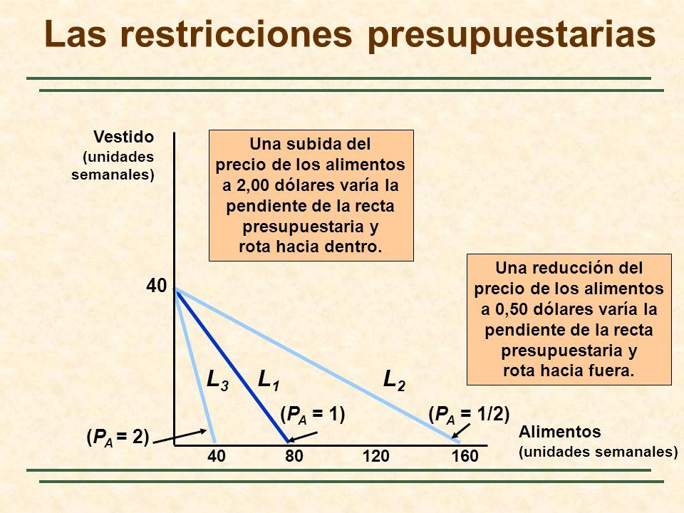 8012016040 (P A = 1) L1L1 Una subida del precio de los alimentos a 2,00 dólares varía la pendiente de la recta presupuestaria y rota hacia dentro.