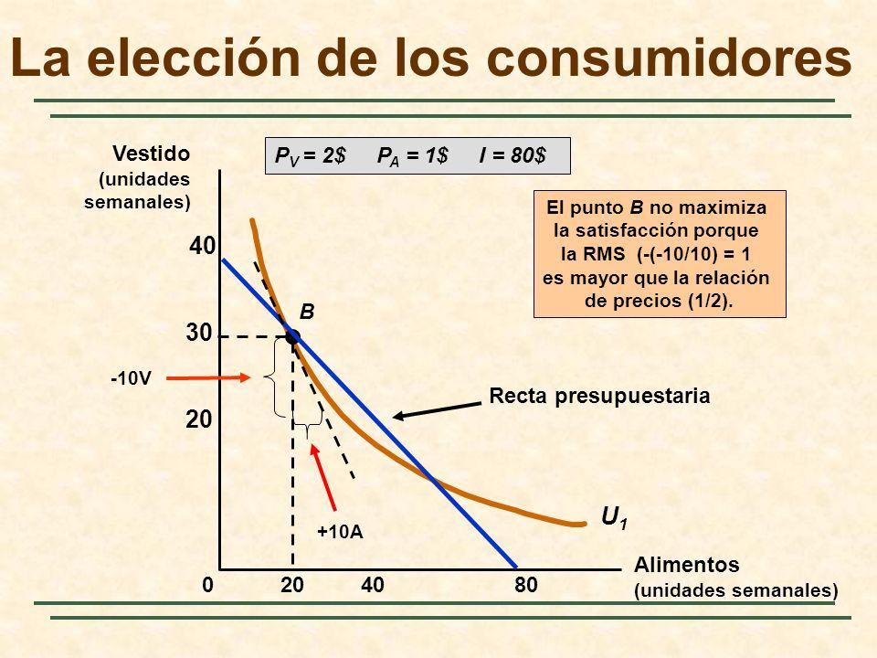 408020 30 40 0 U1U1 B Recta presupuestaria P V = 2$ P A = 1$ I = 80$ El punto B no maximiza la satisfacción porque la RMS (-(-10/10) = 1 es mayor que la relación de precios (1/2).
