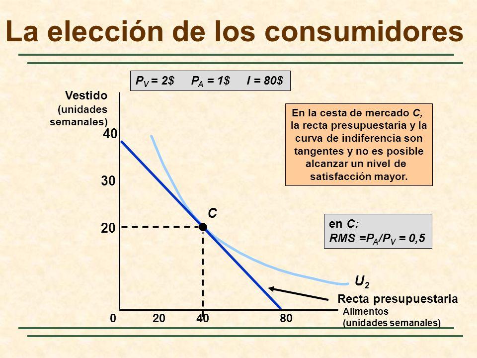 U2U2 Recta presupuestaria C En la cesta de mercado C, la recta presupuestaria y la curva de indiferencia son tangentes y no es posible alcanzar un nivel de satisfacción mayor.