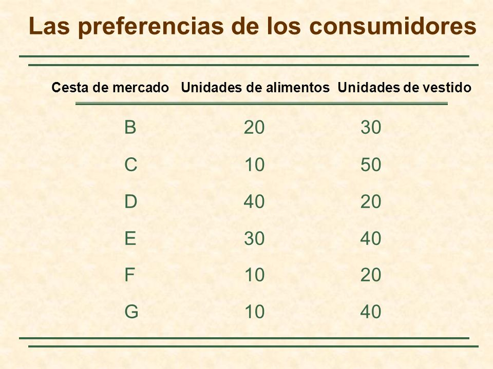 Una curva de indiferencia representa todas las combinaciones de cestas de mercado que reportan el mismo nivel de satisfacción a una persona.