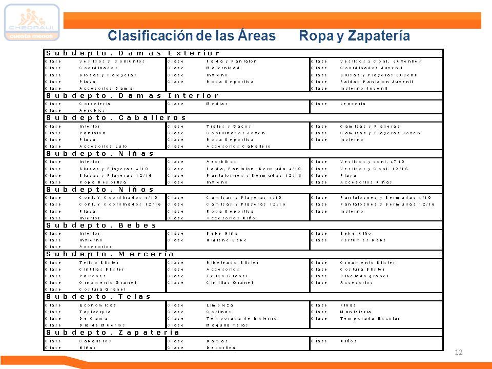 12 Clasificación de las Áreas Ropa y Zapatería