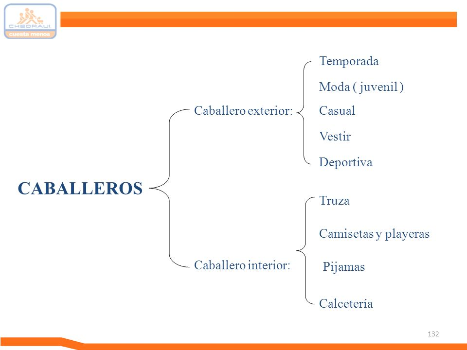 132 CABALLEROS Caballero exterior: Caballero interior: Moda ( juvenil ) Casual Deportiva Temporada Vestir Truza Camisetas y playeras Calcetería Pijama