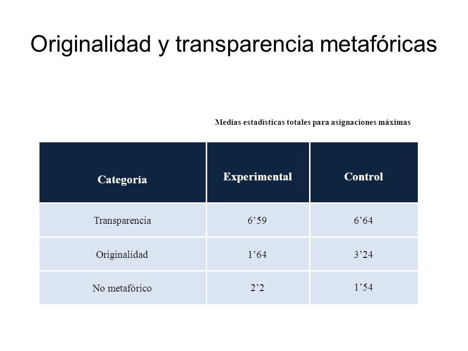 Originalidad y transparencia metafóricas Experimental 659 164 22 Control 664 324 154 Categoría Transparencia Originalidad No metafórico Medias estadís