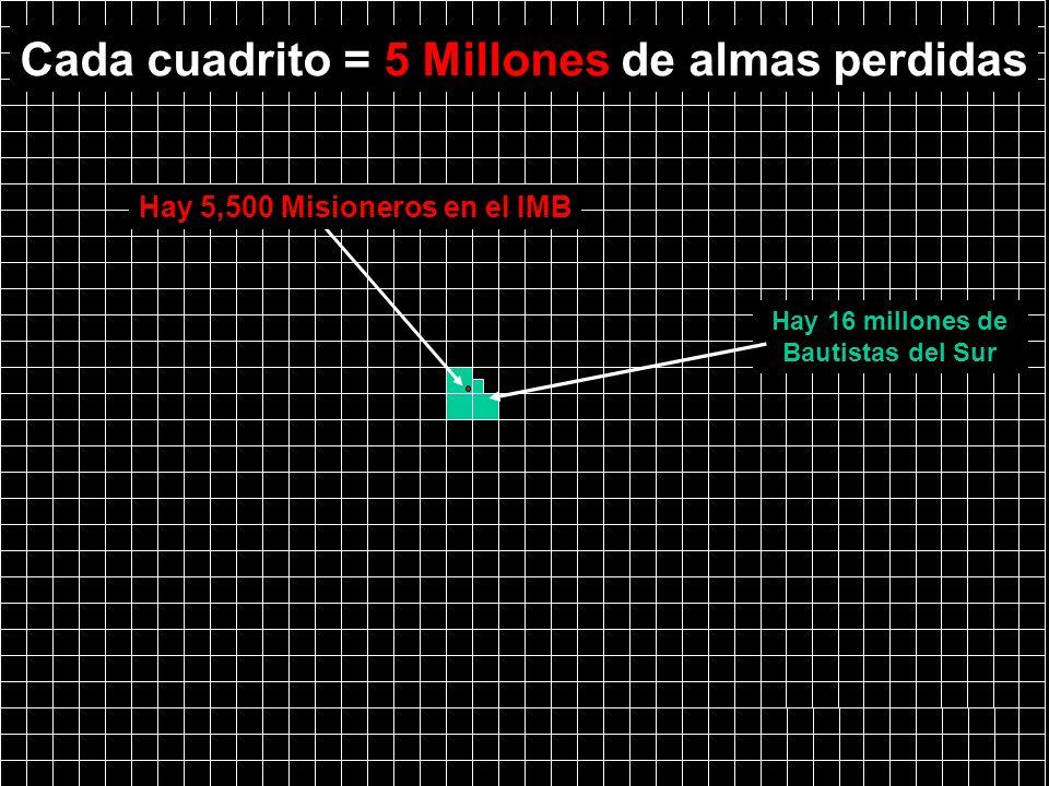 Hay 16 millones de Bautistas del Sur Cada cuadrito = 5 Millones de almas perdidas Hay 5,500 Misioneros en el lMB