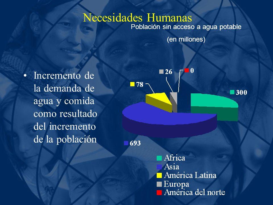 Necesidades Humanas Incremento de la demanda de agua y comida como resultado del incremento de la población Población sin acceso a agua potable (en mi