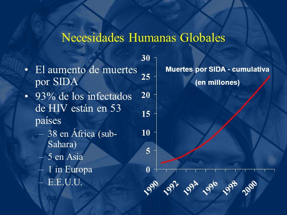 Necesidades Humanas Globales El aumento de muertes por SIDA 93% de los infectados de HIV están en 53 países –38 en África (sub- Sahara) –5 en Asia –1