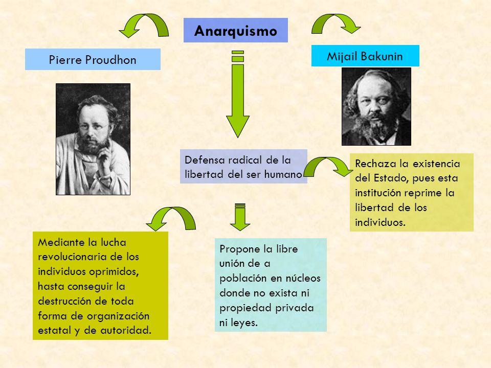 Anarquismo Pierre Proudhon Mijail Bakunin Defensa radical de la libertad del ser humano Rechaza la existencia del Estado, pues esta institución reprime la libertad de los individuos.