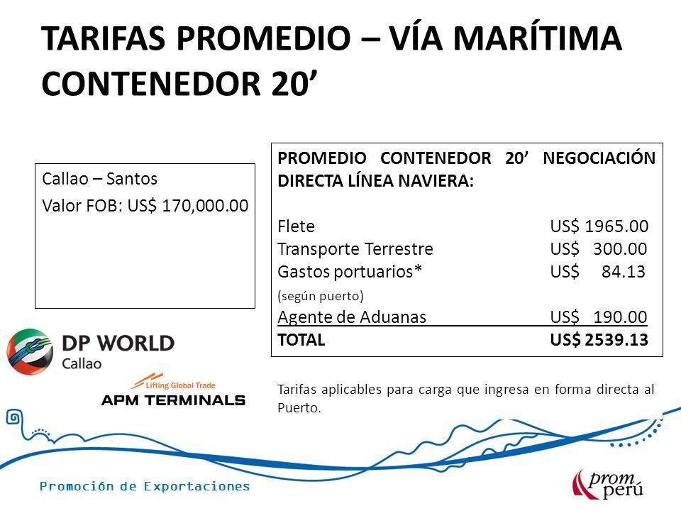Promoción de Exportaciones TARIFAS PROMEDIO – VÍA MARÍTIMA CONTENEDOR 20 Callao – Santos Valor FOB: US$ 170,000.00 PROMEDIO CONTENEDOR 20 NEGOCIACIÓN DIRECTA LÍNEA NAVIERA: Flete US$ 1965.00 Transporte TerrestreUS$ 300.00 Gastos portuarios* US$ 84.13 (según puerto) Agente de AduanasUS$ 190.00 TOTAL US$ 2539.13 Tarifas aplicables para carga que ingresa en forma directa al Puerto.