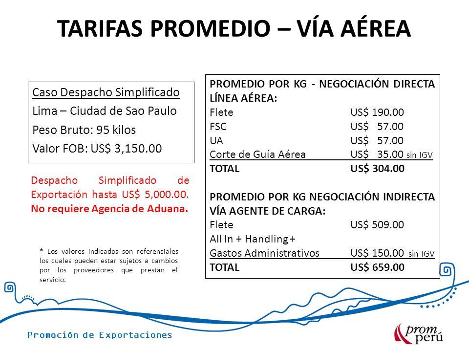 Promoción de Exportaciones Caso Despacho Simplificado Lima – Ciudad de Sao Paulo Peso Bruto: 95 kilos Valor FOB: US$ 3,150.00 PROMEDIO POR KG - NEGOCIACIÓN DIRECTA LÍNEA AÉREA: Flete US$ 190.00 FSC US$ 57.00 UA US$ 57.00 Corte de Guía Aérea US$ 35.00 sin IGV TOTALUS$ 304.00 PROMEDIO POR KG NEGOCIACIÓN INDIRECTA VÍA AGENTE DE CARGA: Flete US$ 509.00 All In + Handling + Gastos Administrativos US$ 150.00 sin IGV TOTALUS$ 659.00 * Los valores indicados son referenciales los cuales pueden estar sujetos a cambios por los proveedores que prestan el servicio.
