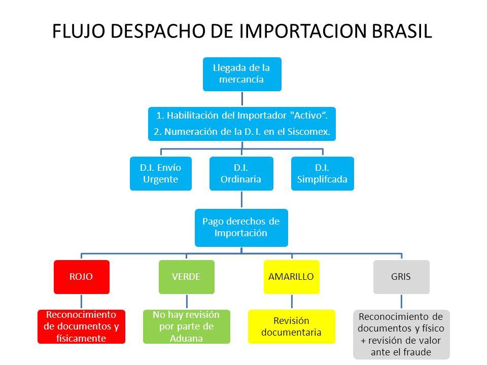 Promoción de Exportaciones FLUJO DESPACHO DE IMPORTACION BRASIL Llegada de la mercancía 1. Habilitación del Importador