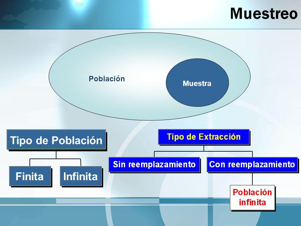 Muestreo Población Muestra InfinitaFinita Tipo de Población