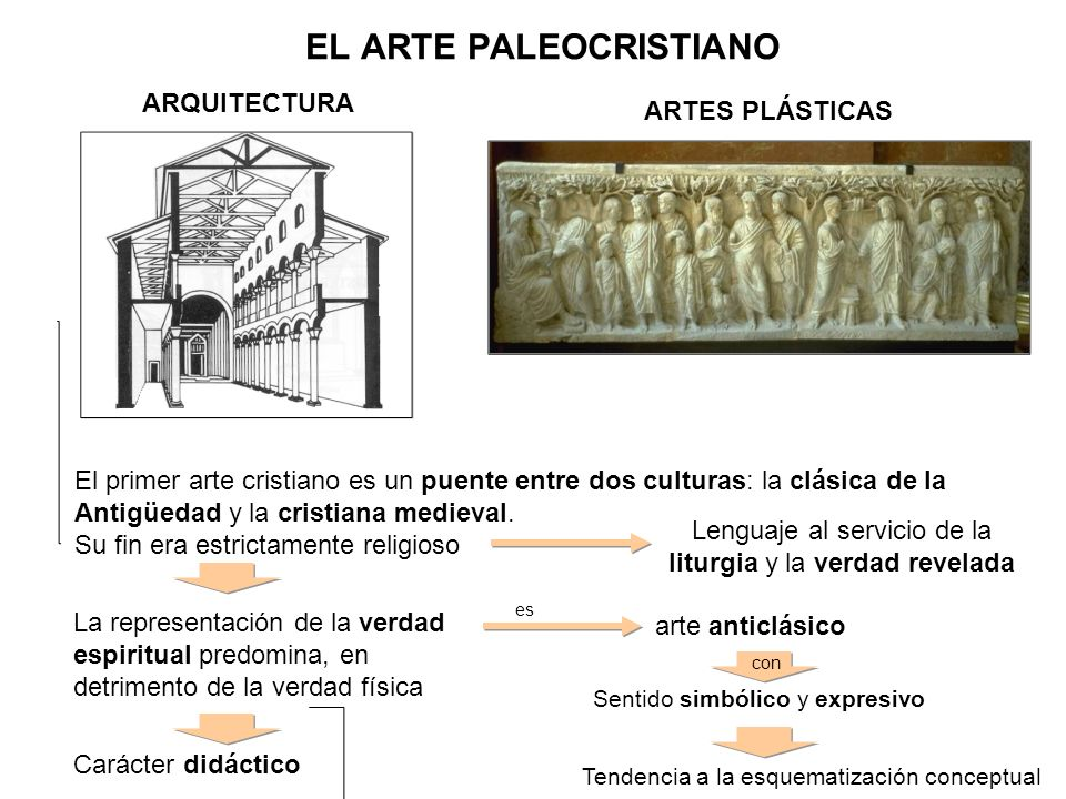 EL ARTE PALEOCRISTIANO ARQUITECTURA ARTES PLÁSTICAS El primer arte cristiano es un puente entre dos culturas: la clásica de la Antigüedad y la cristia