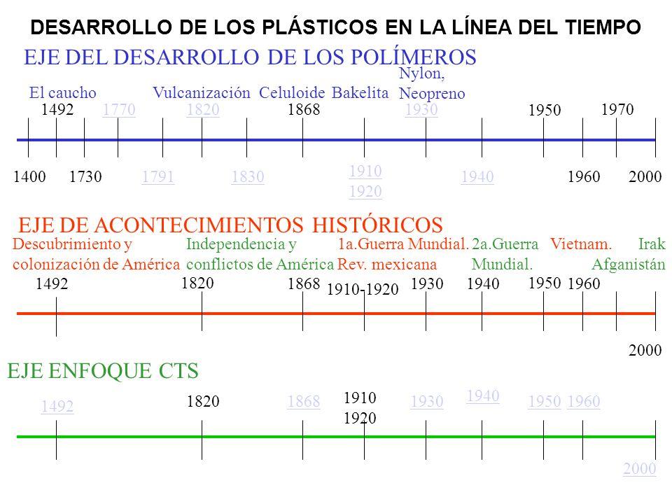 1940 Todos los plásticos anteriormente descubiertos, fueron aplicados en la industria militar con gran éxito para los Estados Unidos.