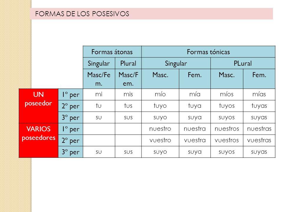FORMAS DE LOS POSESIVOS Formas átonasFormas tónicas SingularPluralSingularPLural Masc/Fe m. Masc.Fem.Masc.Fem. UN poseedor 1º per mimismíomíamíosmías