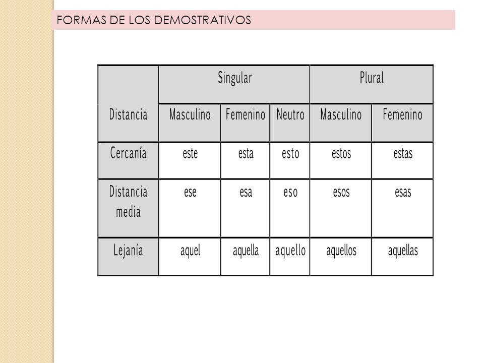 EL ADJETIVO 29 Son varios los tipos de procedimientos lingüísticos para expresar el grado del adjetivo, es decir, las diferencias de intensidad de la cualidad designada por él.