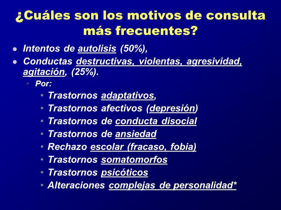 ¿ Cuáles son los motivos de consulta más frecuentes? l Intentos de autolisis (50%), l Conductas destructivas, violentas, agresividad, agitación, (25%)