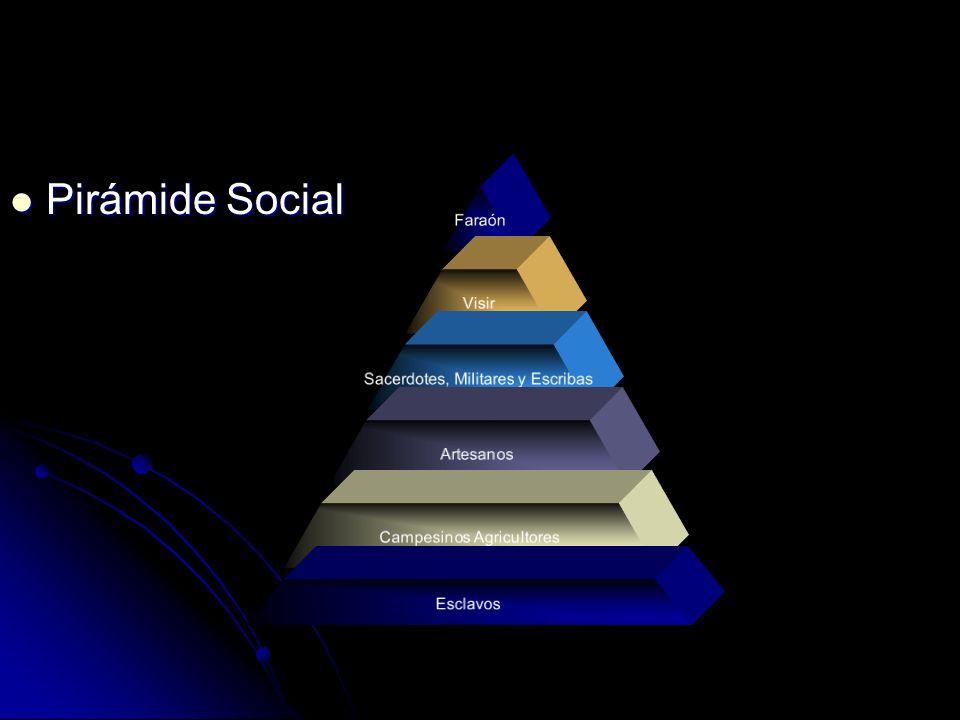 Pirámide Social Pirámide Social Faraón Visir Sacerdotes, Militares y Escribas Artesanos Campesinos Agricultores Esclavos