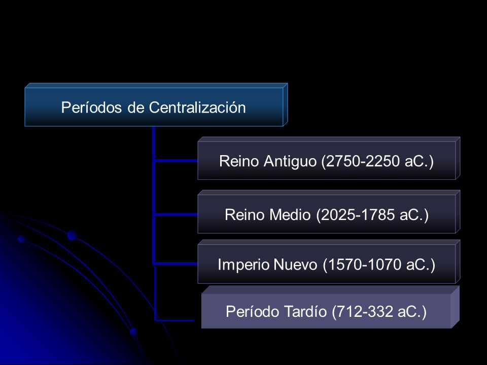 Períodos de Centralización Reino Antiguo (2750-2250 aC.) Reino Medio (2025-1785 aC.) Imperio Nuevo (1570-1070 aC.) Período Tardío (712-332 aC.)