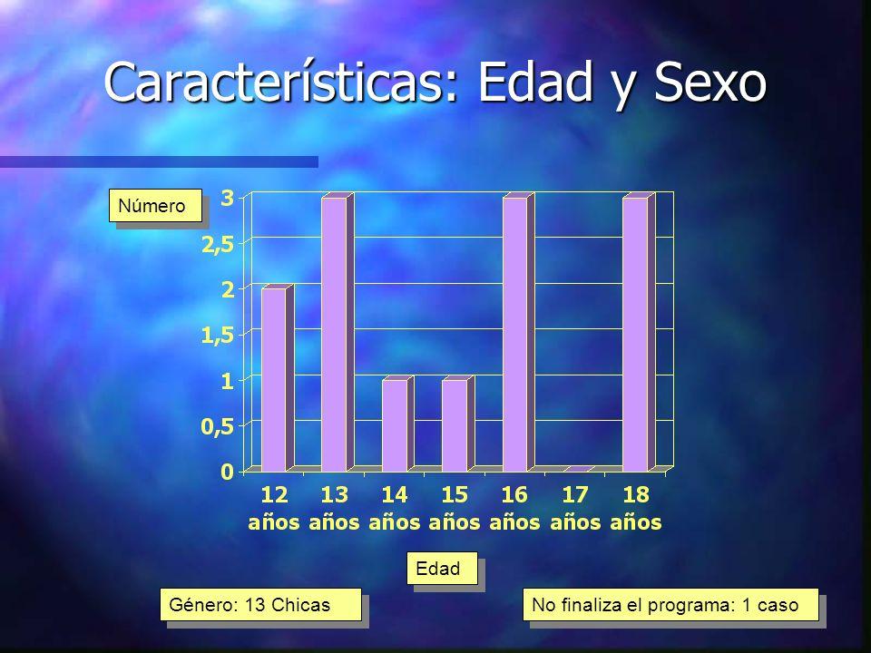 Características: Edad y Sexo Género: 13 Chicas Edad Número No finaliza el programa: 1 caso